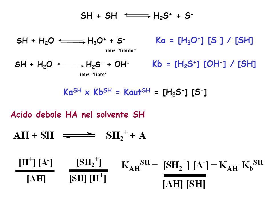 KaSH x KbSH = KautSH = [H2S+] [S-]